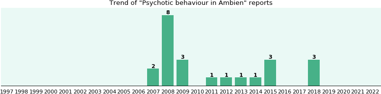 Could Ambien cause Psychotic behaviour?