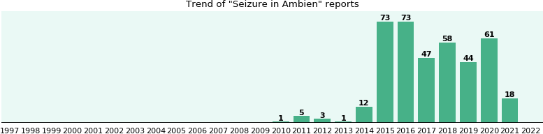 Could Ambien cause Seizure?