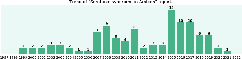 Could Ambien cause Serotonin syndrome?