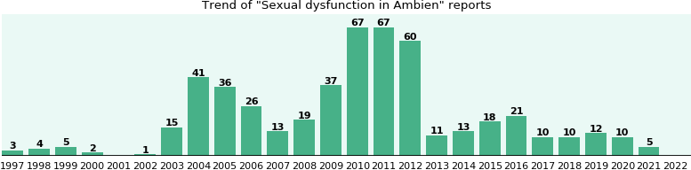 Could Ambien cause Sexual dysfunction?