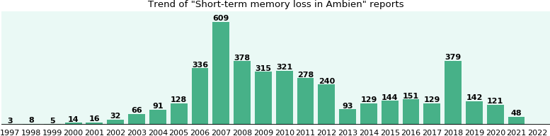 Could Ambien cause Short-term memory loss?