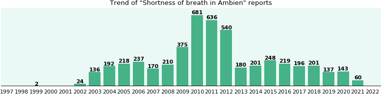 Could Ambien cause Shortness of breath?