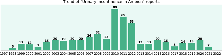 Could Ambien cause Urinary incontinence?