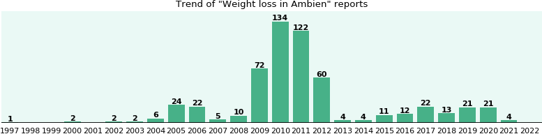 Could Ambien cause Weight loss?