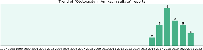 Could Amikacin sulfate cause Ototoxicity?