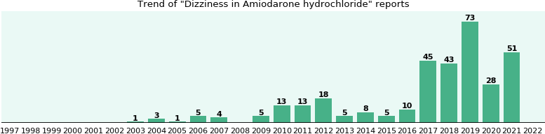 Could Amiodarone hydrochloride cause Dizziness?