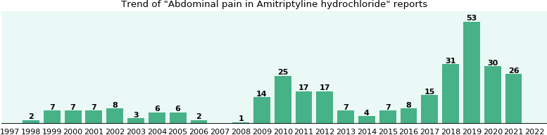 Could Amitriptyline hydrochloride cause Abdominal pain?