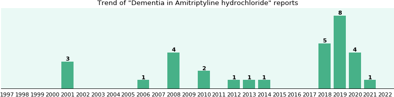 Could Amitriptyline hydrochloride cause Dementia?
