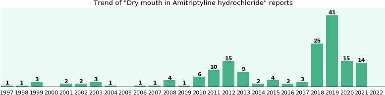 Could Amitriptyline hydrochloride cause Dry mouth?