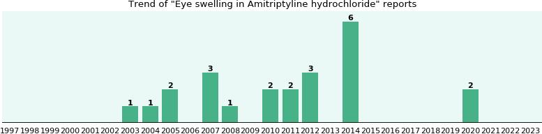 Amitriptyline Swollen Eyes