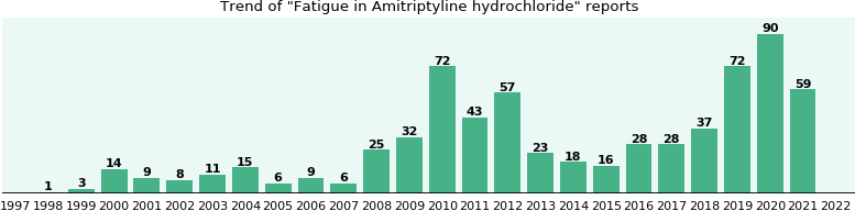 Could Amitriptyline hydrochloride cause Fatigue?