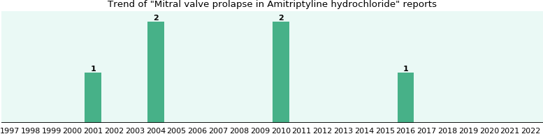 Could Amitriptyline hydrochloride cause Mitral valve prolapse?