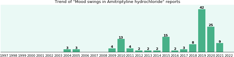 Could Amitriptyline hydrochloride cause Mood swings?