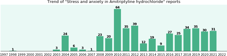 Could Amitriptyline hydrochloride cause Stress and anxiety?