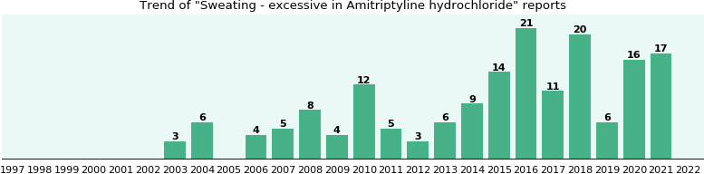 Could Amitriptyline hydrochloride cause Sweating - excessive?