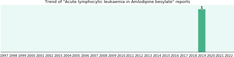 Could Amlodipine besylate cause Acute lymphocytic leukaemia?