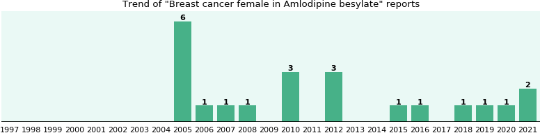 Could Amlodipine besylate cause Breast cancer female?
