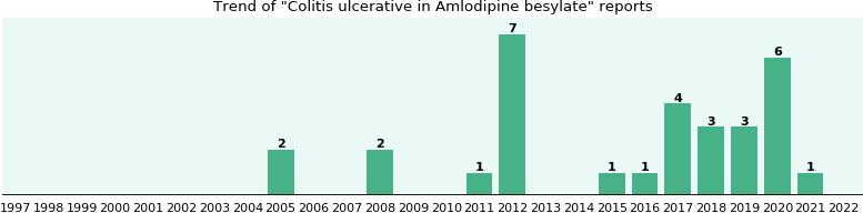 Could Amlodipine besylate cause Colitis ulcerative?
