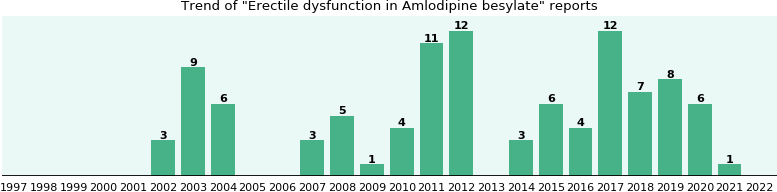 Could Amlodipine besylate cause Erectile dysfunction?