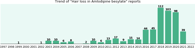 Will you have Hair loss with Amlodipine besylate - from FDA ...