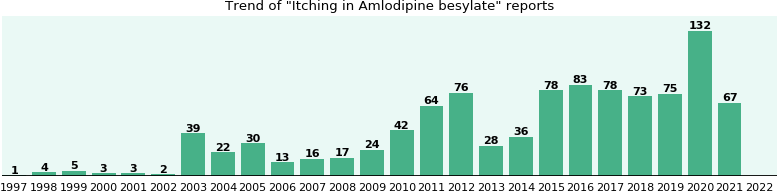 Could Amlodipine besylate cause Itching?