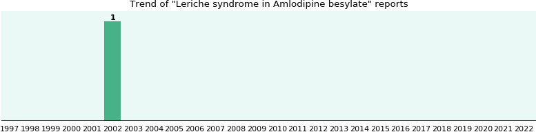 Could Amlodipine besylate cause Leriche syndrome?