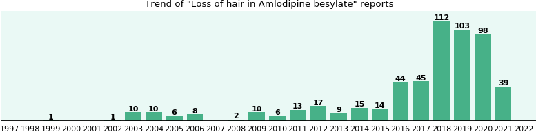 Could Amlodipine besylate cause Loss of hair?
