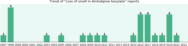 Could Amlodipine besylate cause Loss of smell?