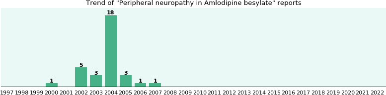 Could Amlodipine besylate cause Peripheral neuropathy?
