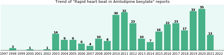 Could Amlodipine besylate cause Rapid heart beat?
