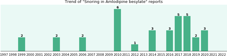 constipation and amlodipine besylate