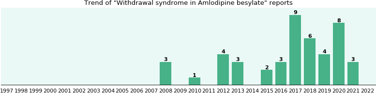 Could Amlodipine besylate cause Withdrawal syndrome?