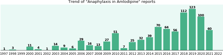 Could Amlodipine cause Anaphylaxis?