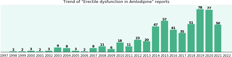 Could Amlodipine cause Erectile dysfunction?