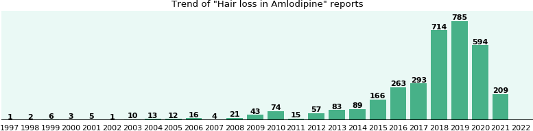 Will you have Hair loss with Amlodipine - from FDA reports - eHealthMe