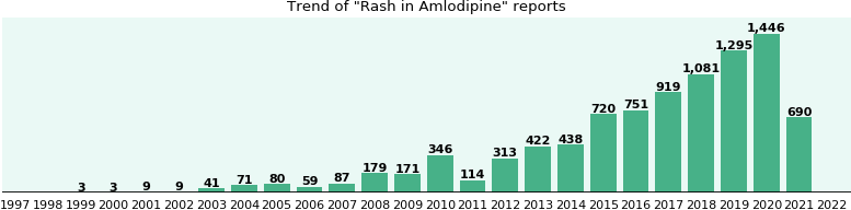 Could Amlodipine cause Rash?