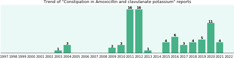 Could Amoxicillin and clavulanate potassium cause Constipation?