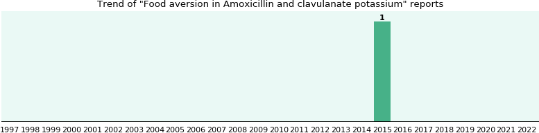 Who Have Food Aversion With Amoxicillin And Clavulanate Potassium