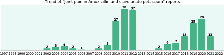 Amoxicillin and joint pain
