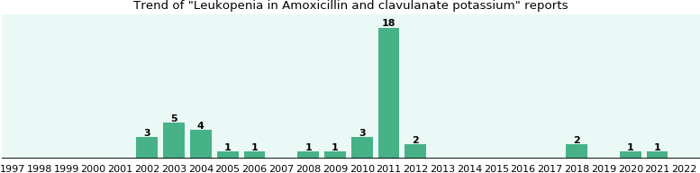 Could Amoxicillin and clavulanate potassium cause Leukopenia?