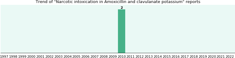 Could Amoxicillin and clavulanate potassium cause Narcotic intoxication?