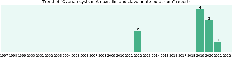 Could Amoxicillin and clavulanate potassium cause Ovarian cysts?