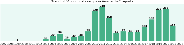 Could Amoxicillin cause Abdominal cramps?