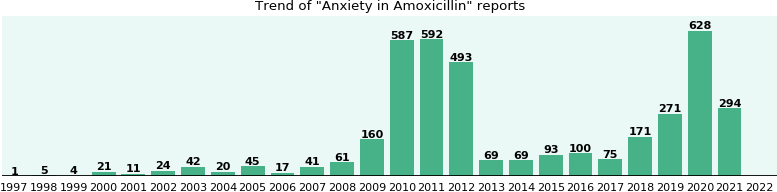 Could Amoxicillin cause Anxiety?