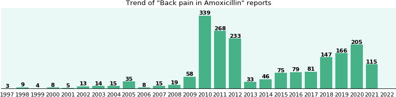 Could Amoxicillin cause Back pain?