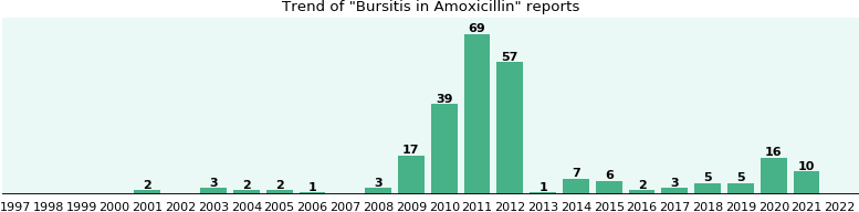 Could Amoxicillin cause Bursitis?