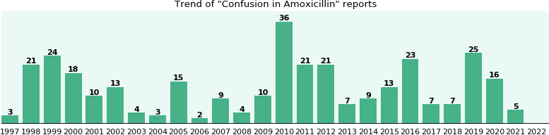 Could Amoxicillin cause Confusion?