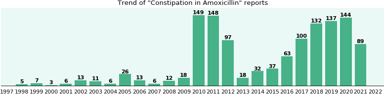 Could Amoxicillin cause Constipation?
