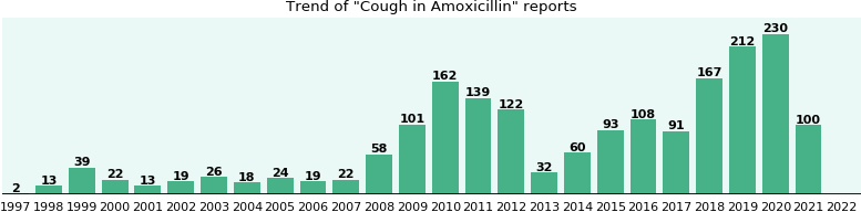 Could Amoxicillin cause Cough?