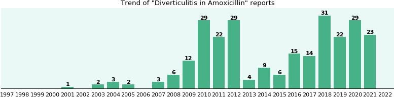 Could Amoxicillin cause Diverticulitis?